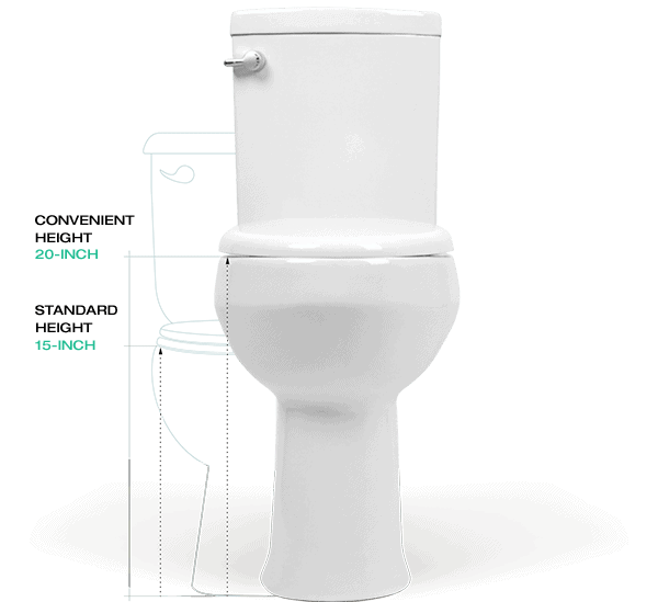 Fine Extra High Bowl Toilet For The Elderly And Disabled Review Gmtry Best Dining Table And Chair Ideas Images Gmtryco