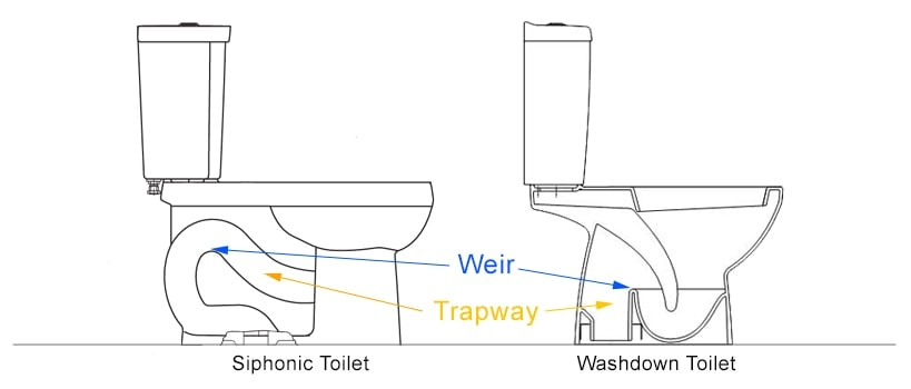 Siphonic Vs Washdown Toilet Which Is Better Toilet Found