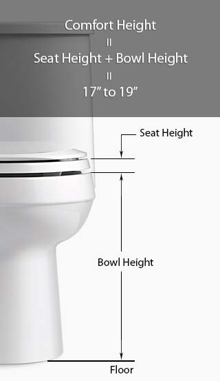 Comfort Height Measurement