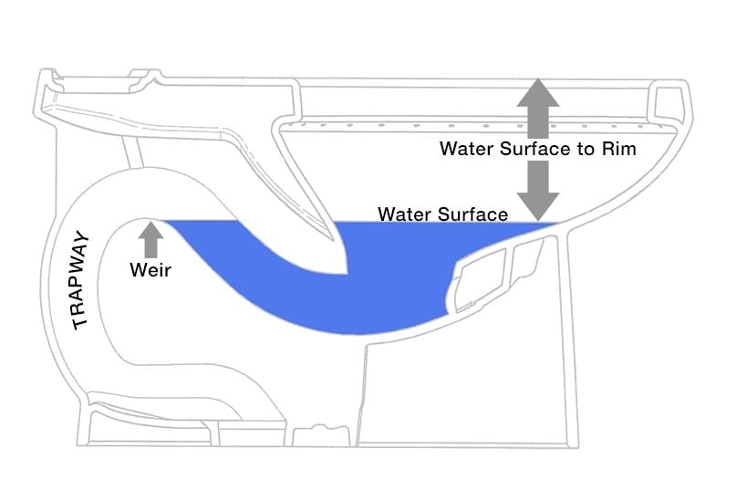 Water Surface in a Toilet Bowl