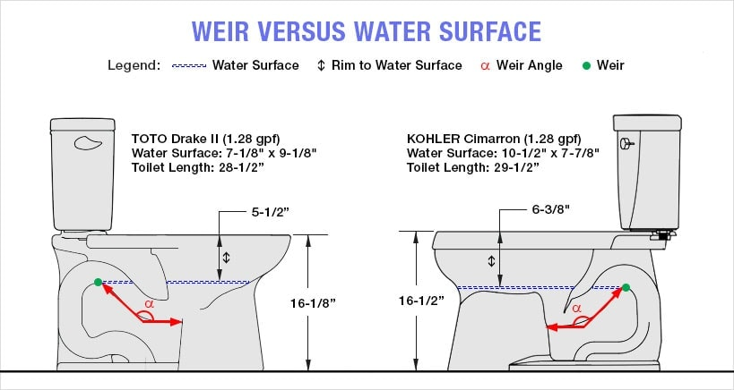 Weir Position vs Water Surface