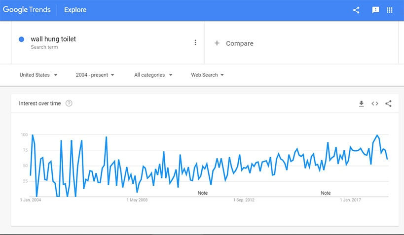 Google Trends - Wall Hung Toilet
