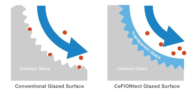 CeFIONtect vs. Conventional Glaze