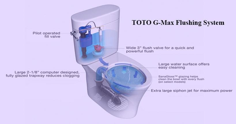 G-Max Flushing System