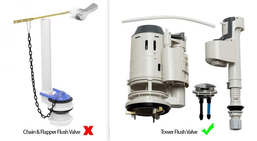 Flush Valve of Whitehaus WHMFL3309-EB